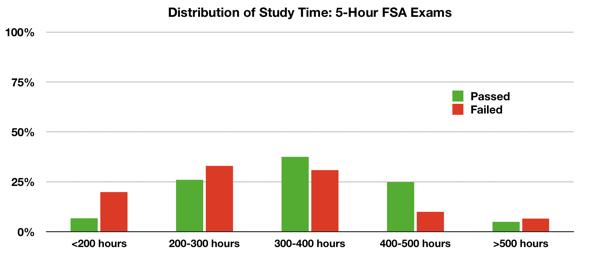 TIA's Exam ILA-LPM Blog – by Eddie Smith