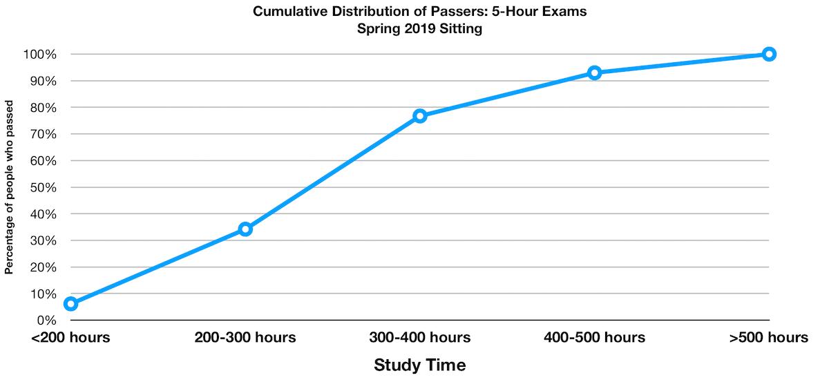 5hr exam study time cumulative spring2019