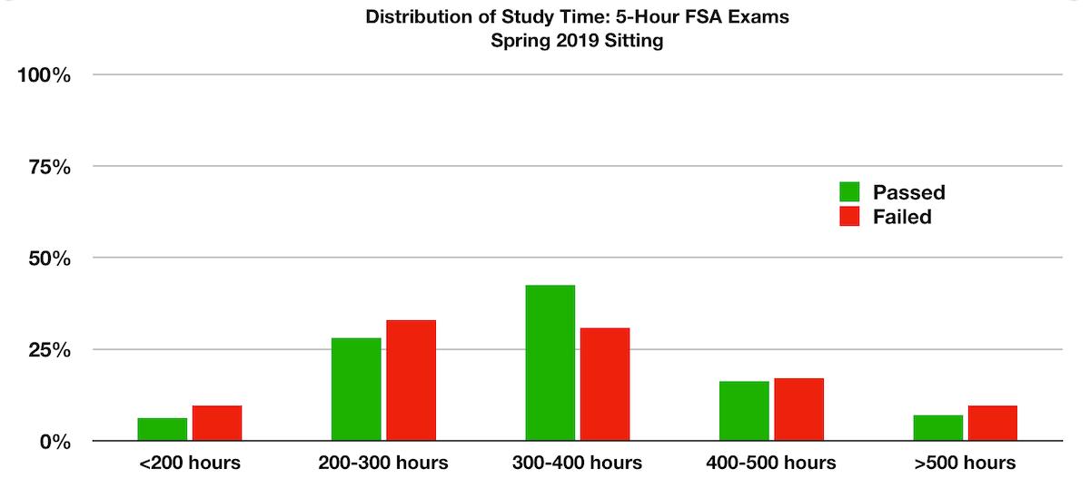5hr exam study time spring2019